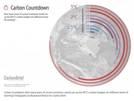 Carbon Countdown, Carbon Brief
