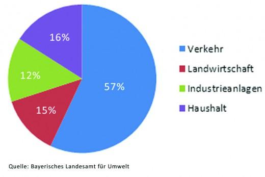 Grafik_Feinstaub in Bayern