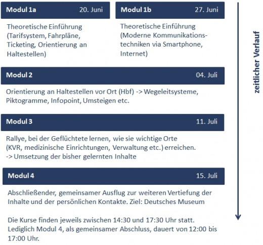 zeitplan_muenchen_erfahren_webseite
